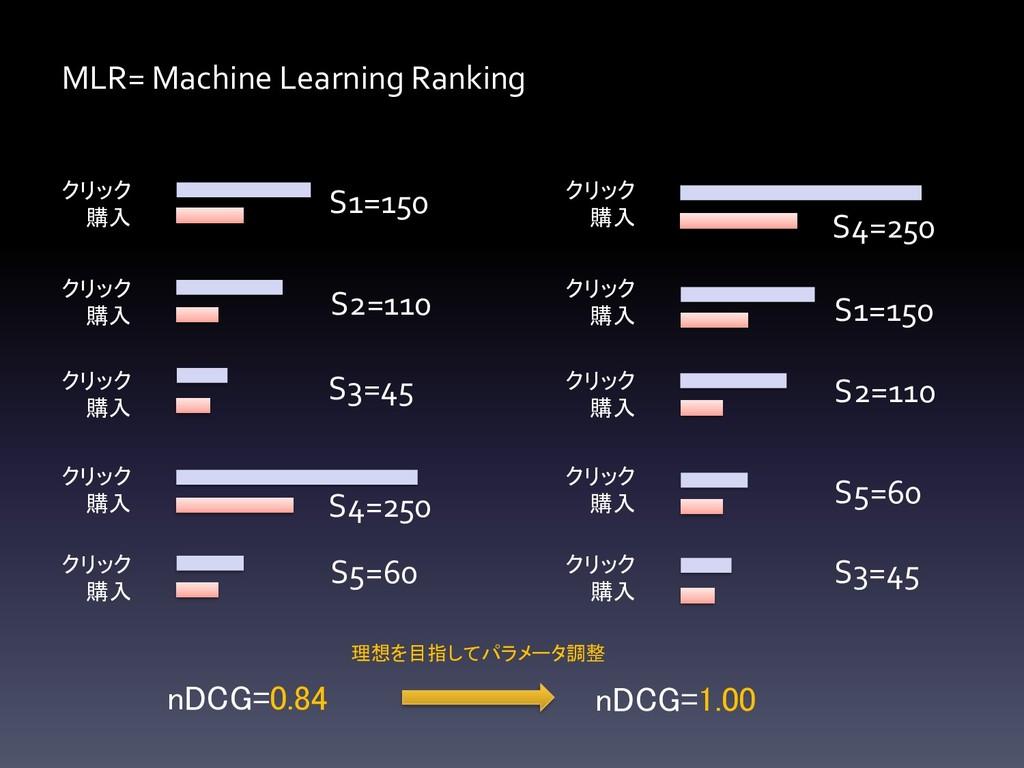 MLR= Machine Learning Ranking クリック 購入 クリック 購入 ク...