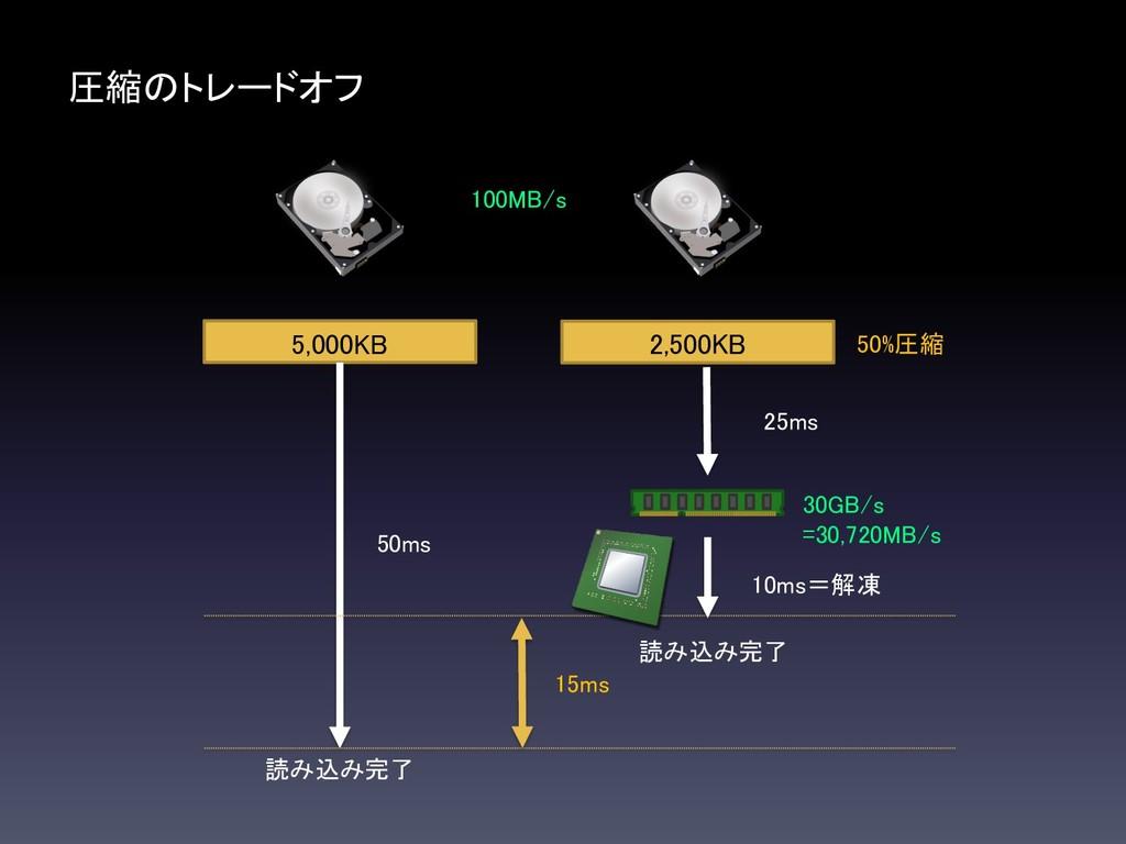 圧縮のトレードオフ 読み込み完了 100MB/s 5,000KB 50ms 25ms 30GB...