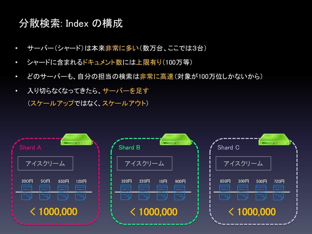分散検索: Index の構成 Shard A アイスクリーム 200円 50円 850円 1...