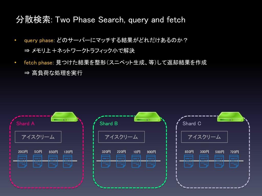 分散検索: Two Phase Search, query and fetch Shard A...