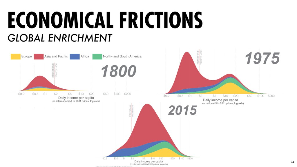 74 ECONOMICAL FRICTIONS GLOBAL ENRICHMENT