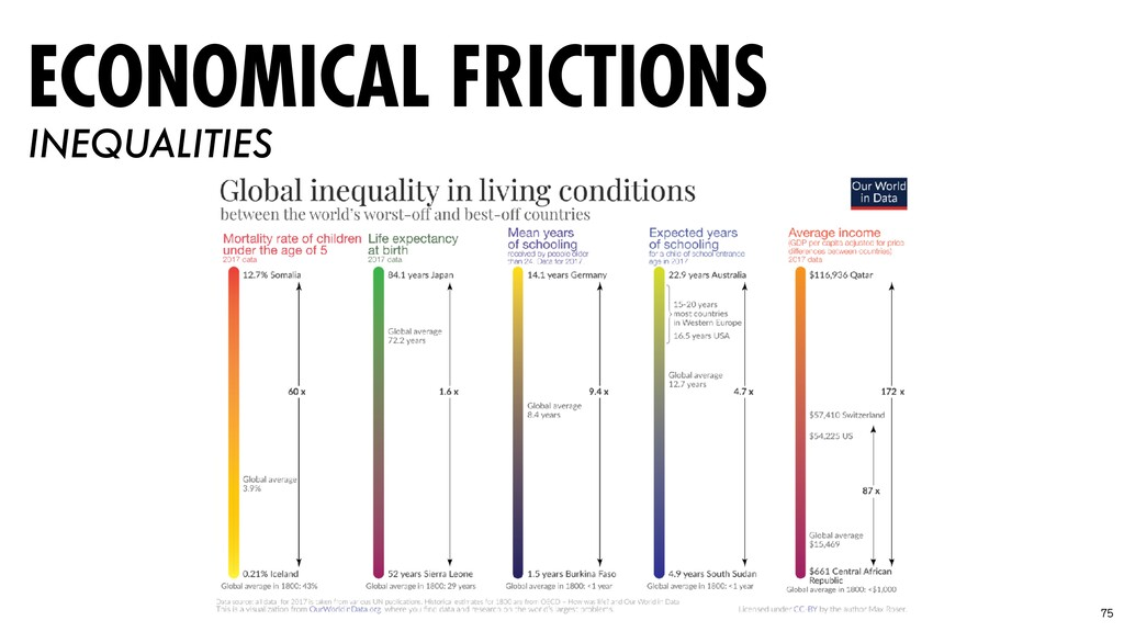 75 ECONOMICAL FRICTIONS INEQUALITIES