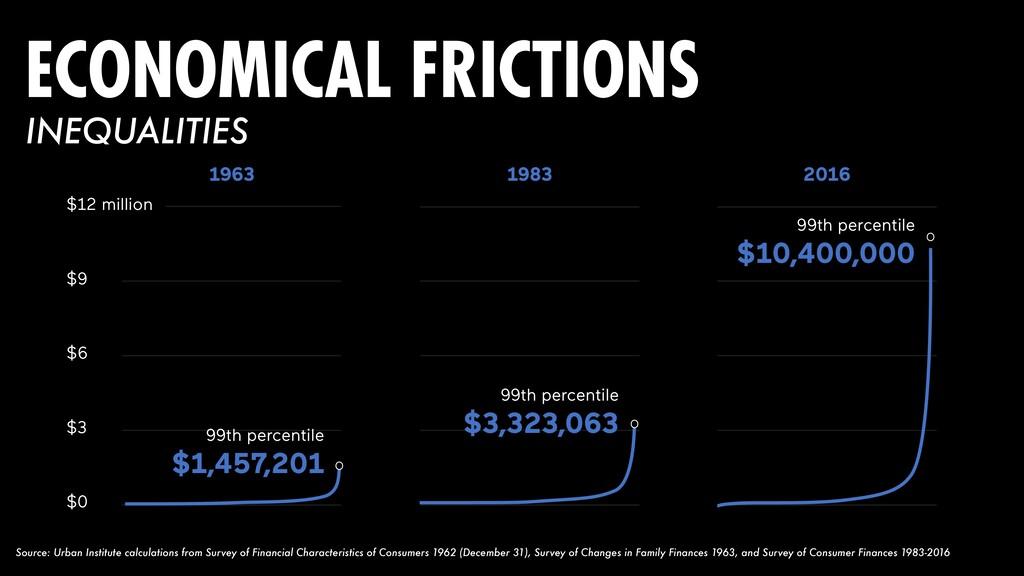 $3 $6 $9 $12 million $0 1963 99th percentile $1...