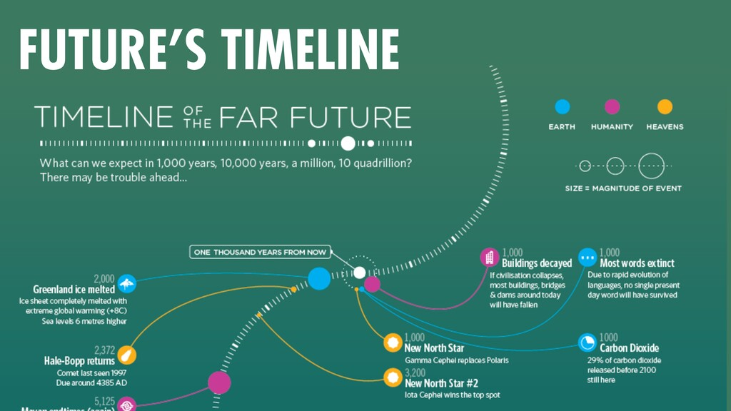 FUTURE'S TIMELINE