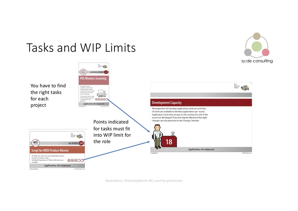 sy:de consulting Tasks and WIP Limits Points in...
