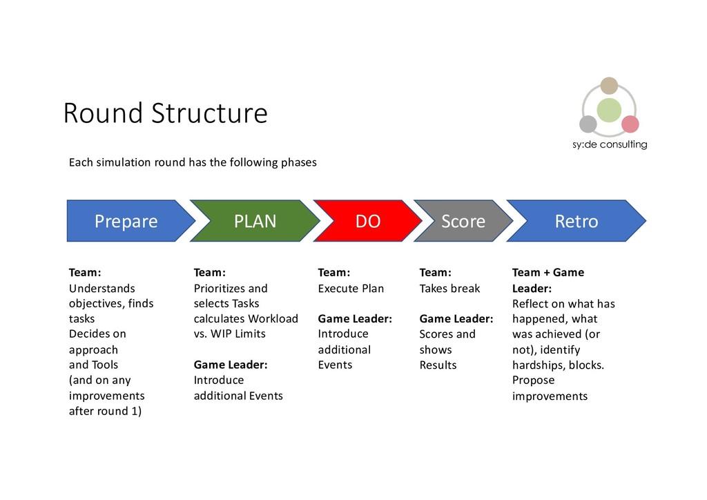 sy:de consulting Round Structure Team: Understa...