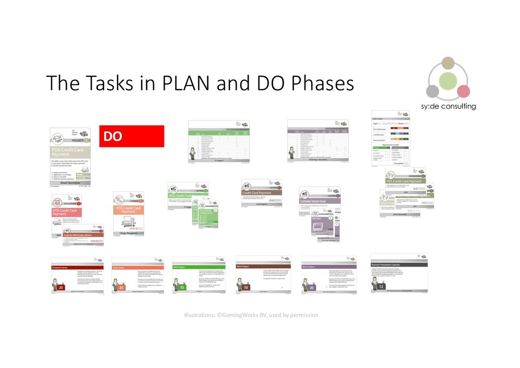 sy:de consulting The Tasks in PLAN and DO Phase...