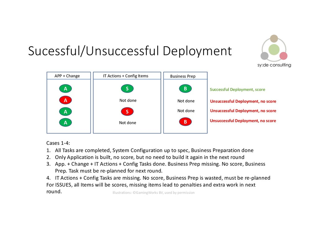 sy:de consulting Sucessful/Unsuccessful Deploym...