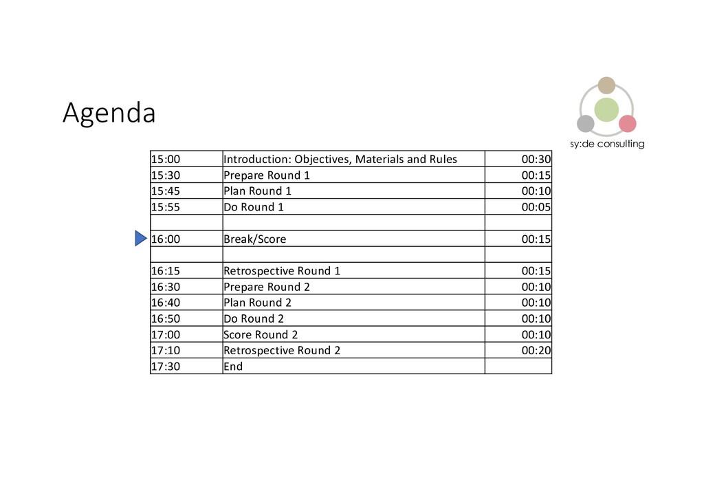 sy:de consulting Agenda 15:00 Introduction: Obj...