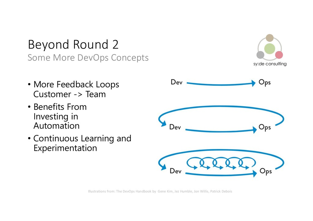 sy:de consulting Beyond Round 2 Some More DevOp...