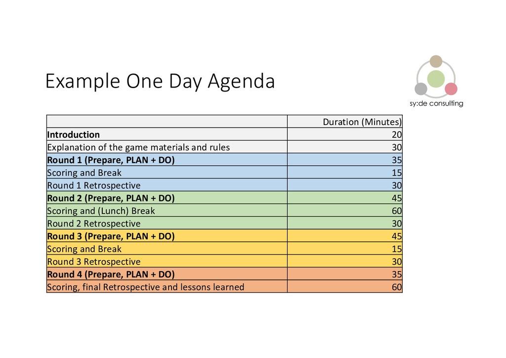 sy:de consulting Example One Day Agenda Duratio...