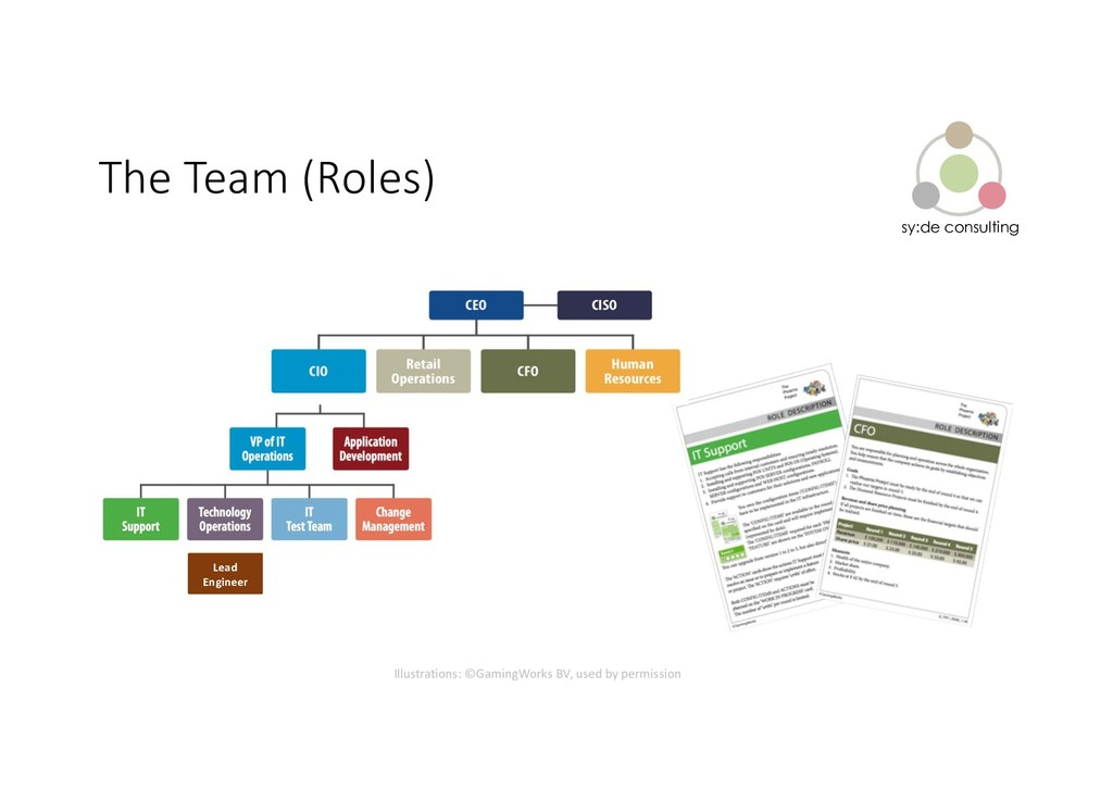 sy:de consulting The Team (Roles) Lead Engineer...