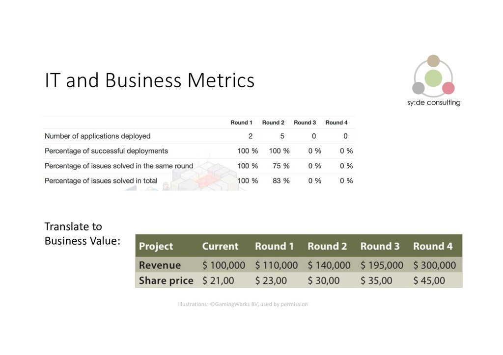 sy:de consulting IT and Business Metrics Transl...