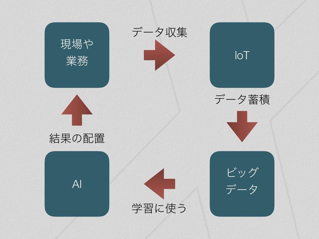AI IoT Ϗοά σʔλ σʔλੵ ݱ ۀ ݁Ռͷஔ σʔλऩू ֶशʹ͏