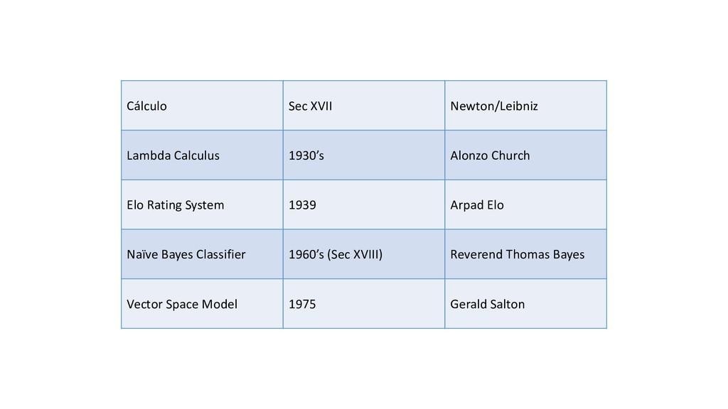 Cálculo Sec XVII Newton/Leibniz Lambda Calculus...