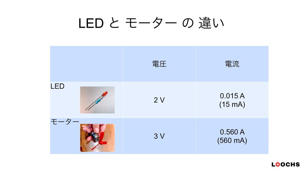 LED ͱ Ϟʔλʔ ͷ ҧ͍ ిѹ ిྲྀ LED 2 V 0.015 A   (15 mA)...