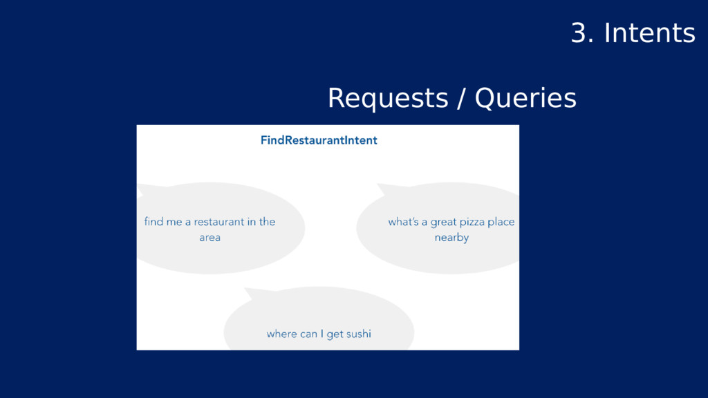 Requests / Queries 3. Intents