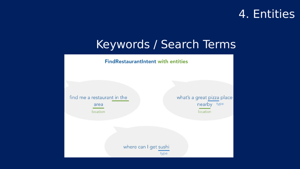 Keywords / Search Terms 4. Entities