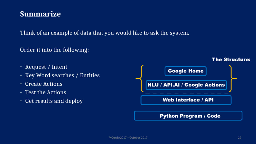 Summarize Think of an example of data that you ...