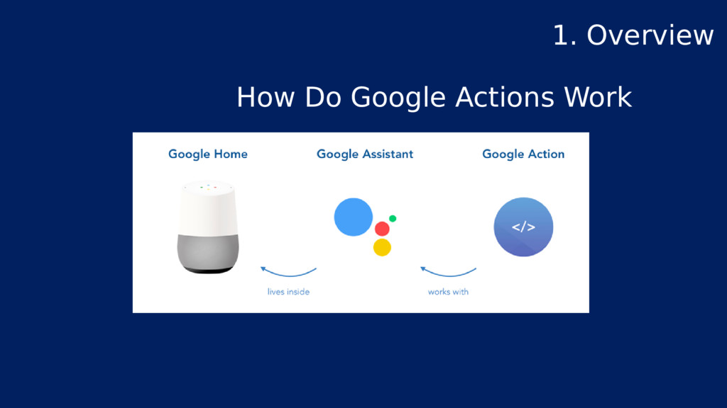 How Do Google Actions Work 1. Overview