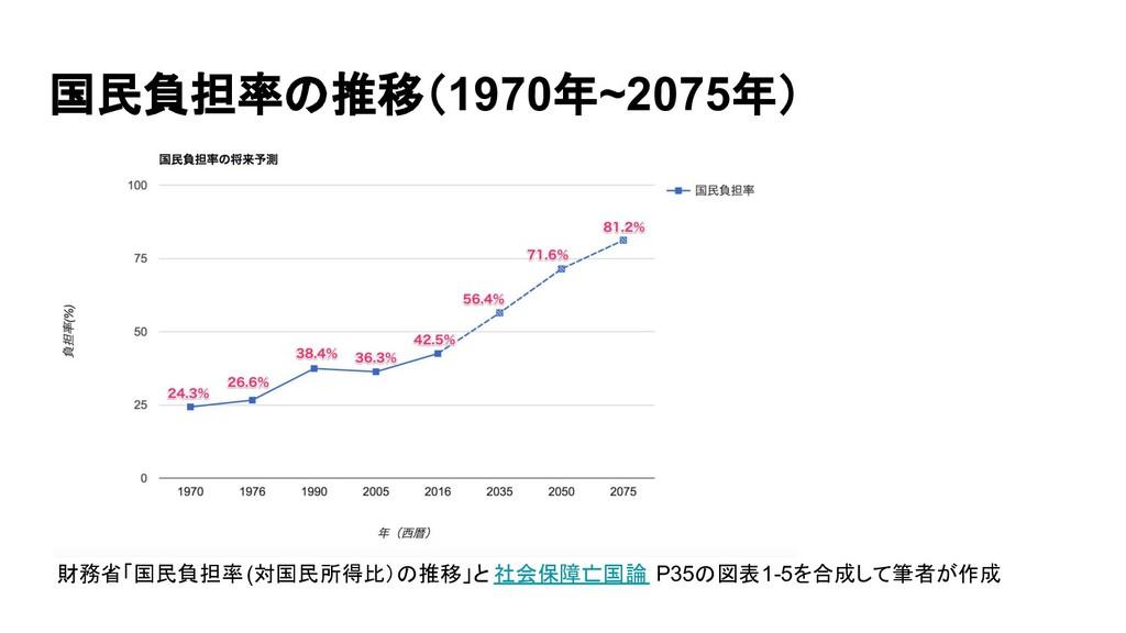 国民負担率の推移(1970年~2075年) 財務省「国民負担率 (対国民所得比)の推移」と 社...