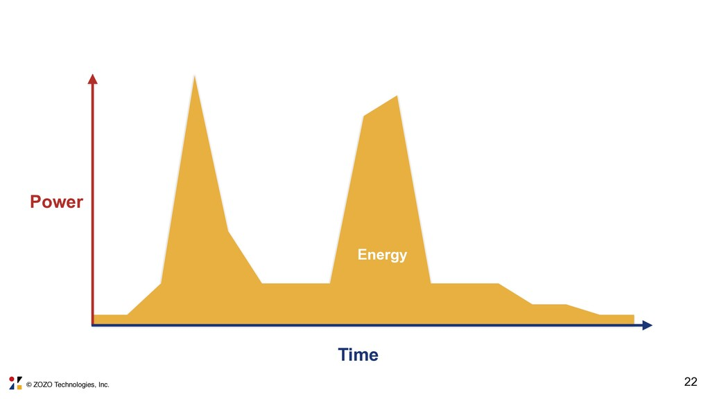 © ZOZO Technologies, Inc. 22 Power Time Energy