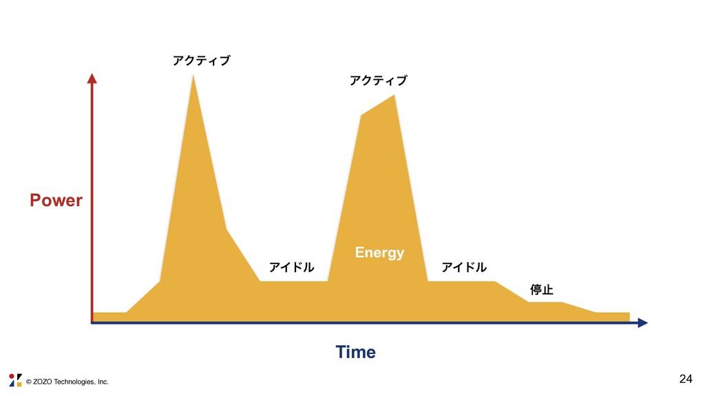 © ZOZO Technologies, Inc. 24 Power Time Energy ...