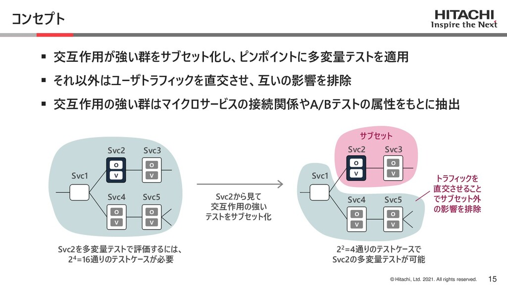 © Hitachi, Ltd. 2021. All rights reserved. コンセプ...