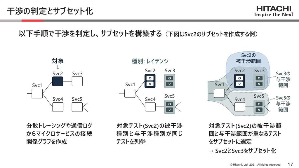© Hitachi, Ltd. 2021. All rights reserved. 干渉の判...