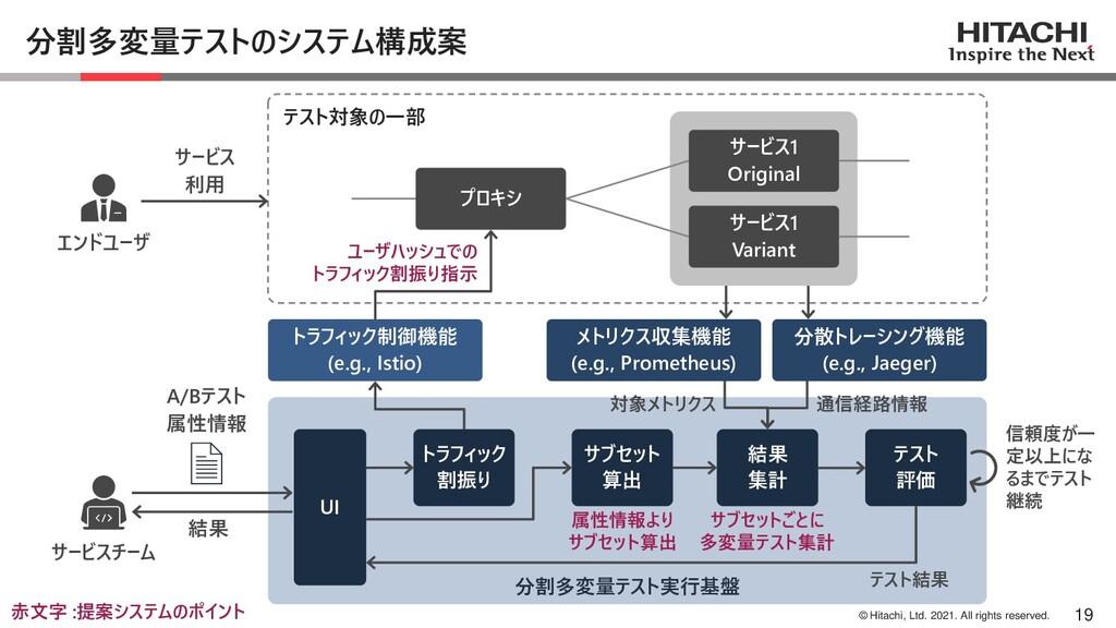 © Hitachi, Ltd. 2021. All rights reserved. 分割多変...