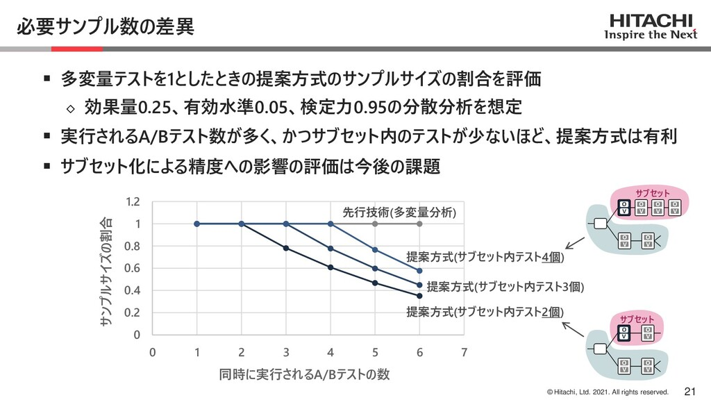 © Hitachi, Ltd. 2021. All rights reserved. 必要サン...