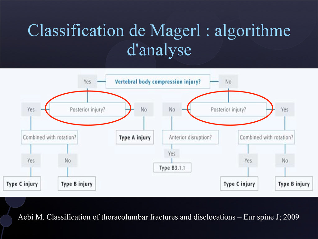 Classification de Magerl : algorithme d'analyse...