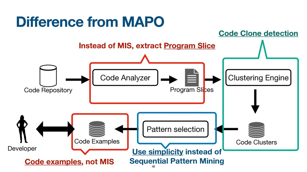 Difference from MAPO Code Repository Code Analy...
