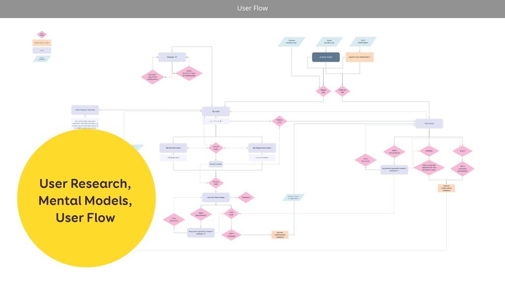 User Research, Mental Models, User Flow