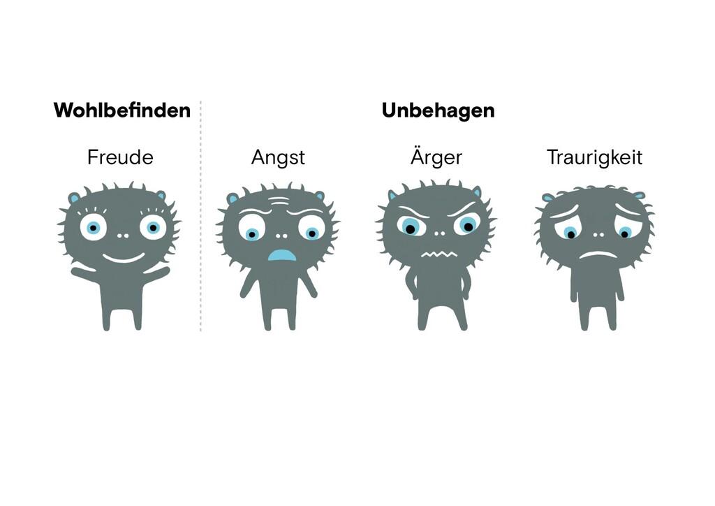Wohlbefinden Unbehagen Freude Angst Ärger Trauri...