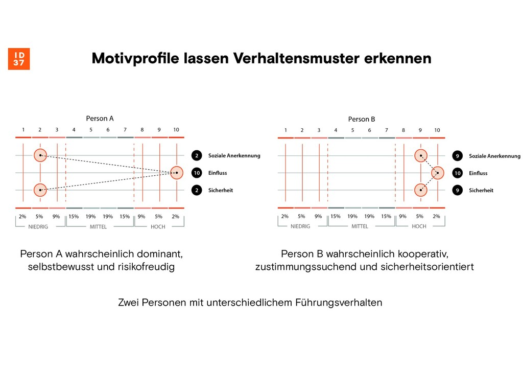Motivprofile lassen Verhaltensmuster erkennen Pe...