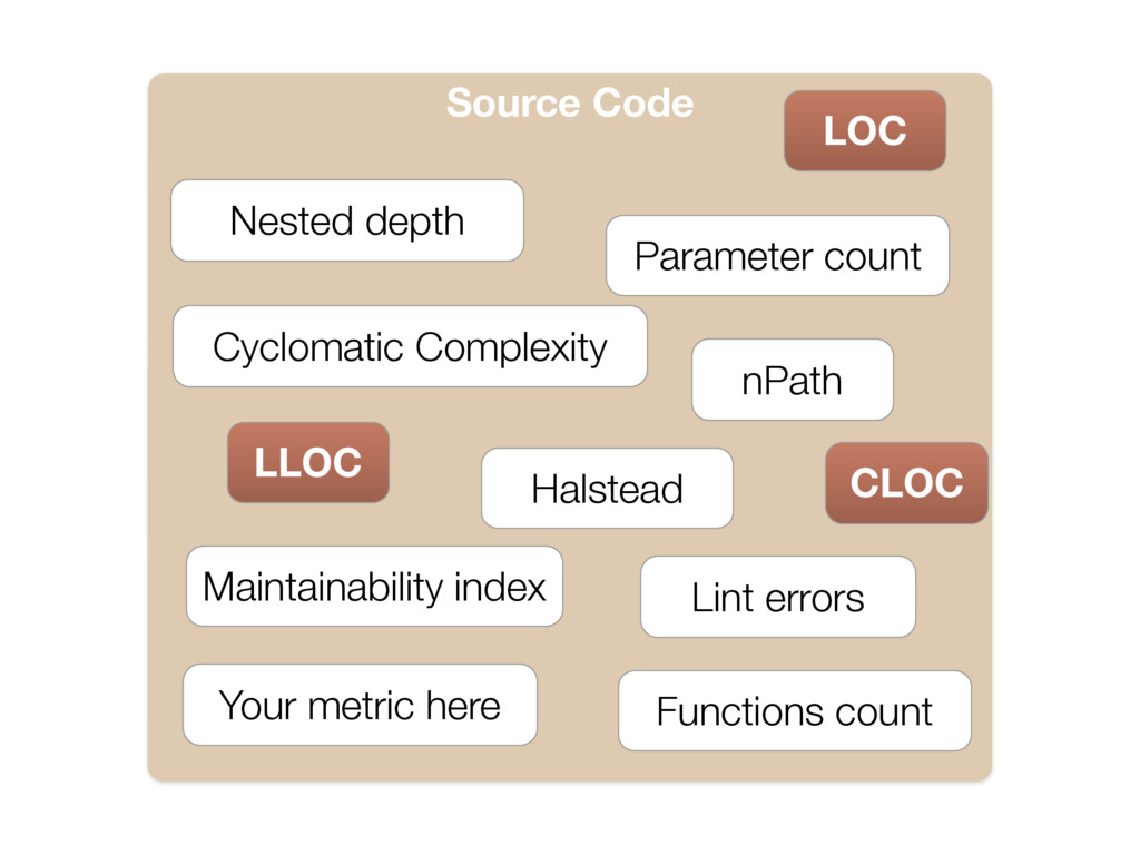 Source Code Functions count Nested depth Halste...