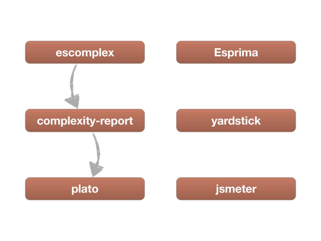 escomplex complexity-report plato Esprima yards...