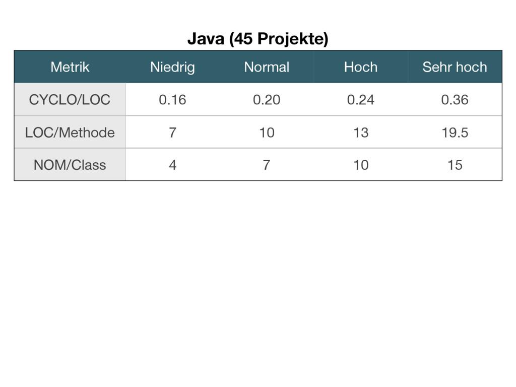 Java (45 Projekte) Metrik Niedrig Normal Hoch S...