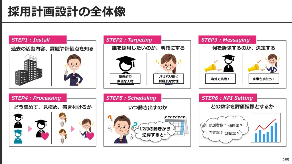 採⽤計画設計の全体像 STEP1 : Install STEP2 : Targeting ST...