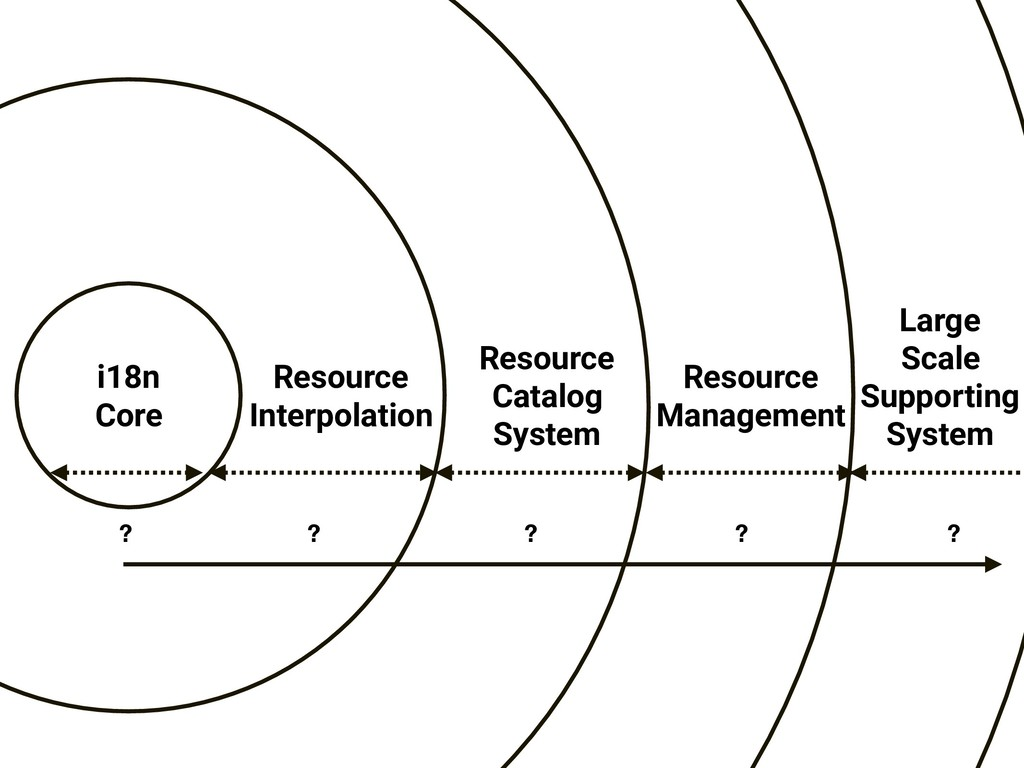 Resource Catalog System Resource Management Res...