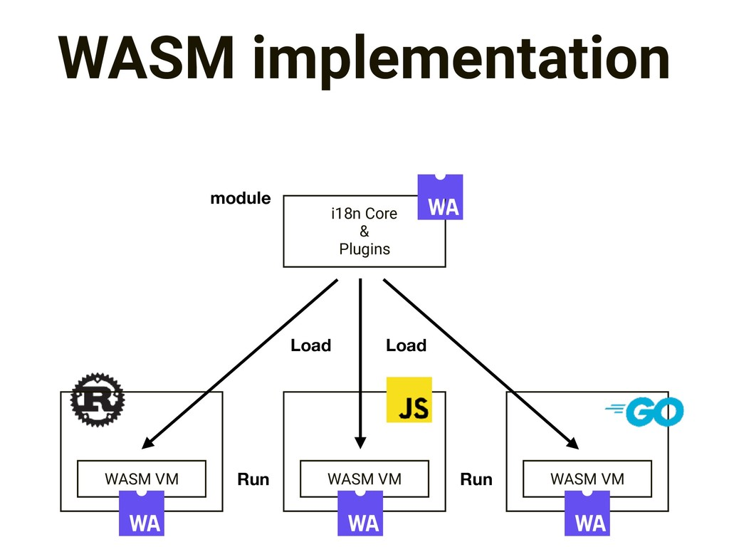 WASM implementation i18n Core & Plugins WASM VM...