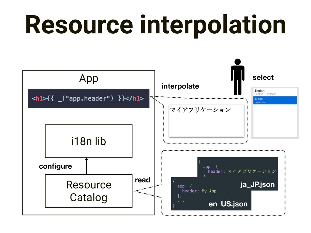 App Resource interpolation i18n lib Resource Ca...