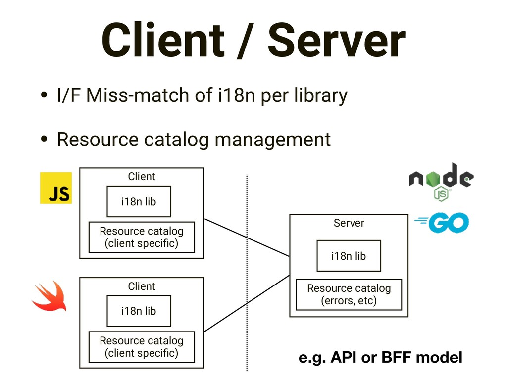 • I/F Miss-match of i18n per library • Resource...