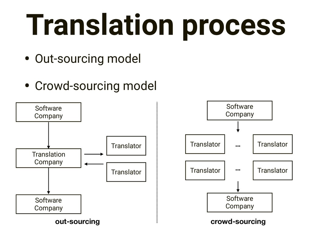 Translation process • Out-sourcing model • Crow...