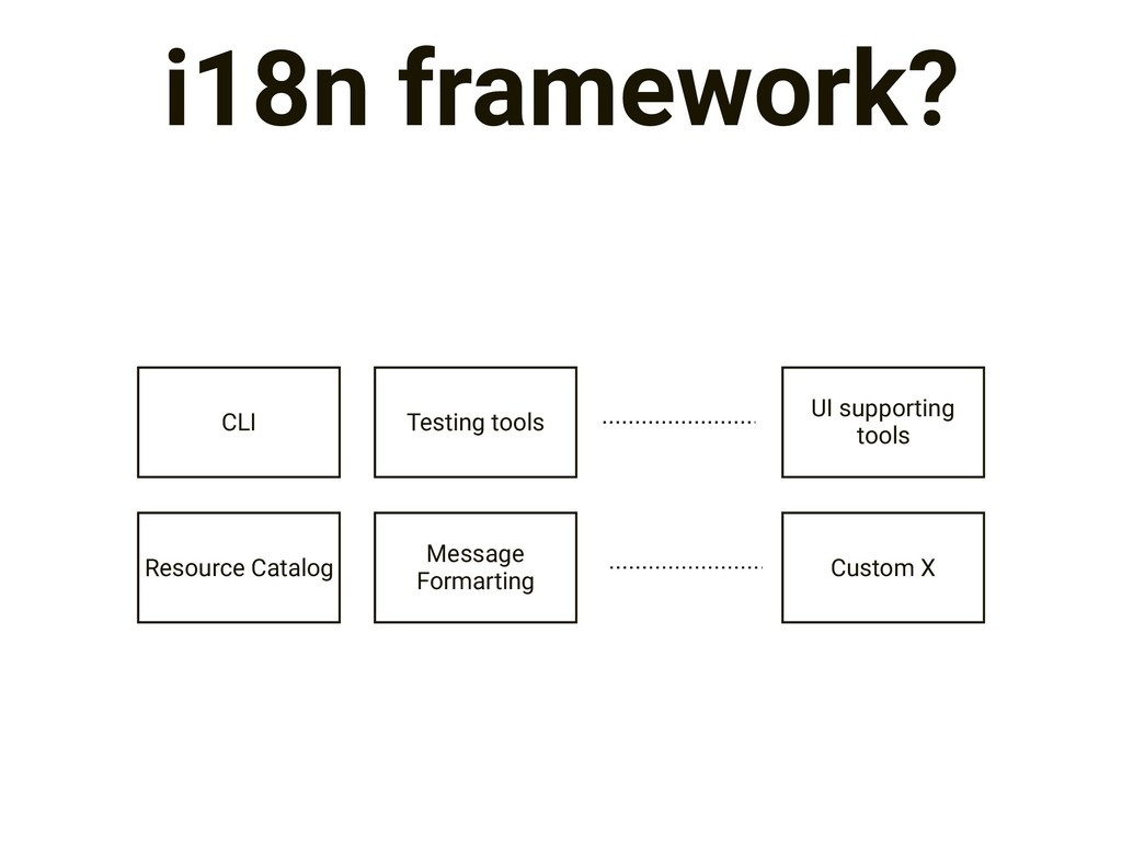 i18n framework? Resource Catalog Message Formar...