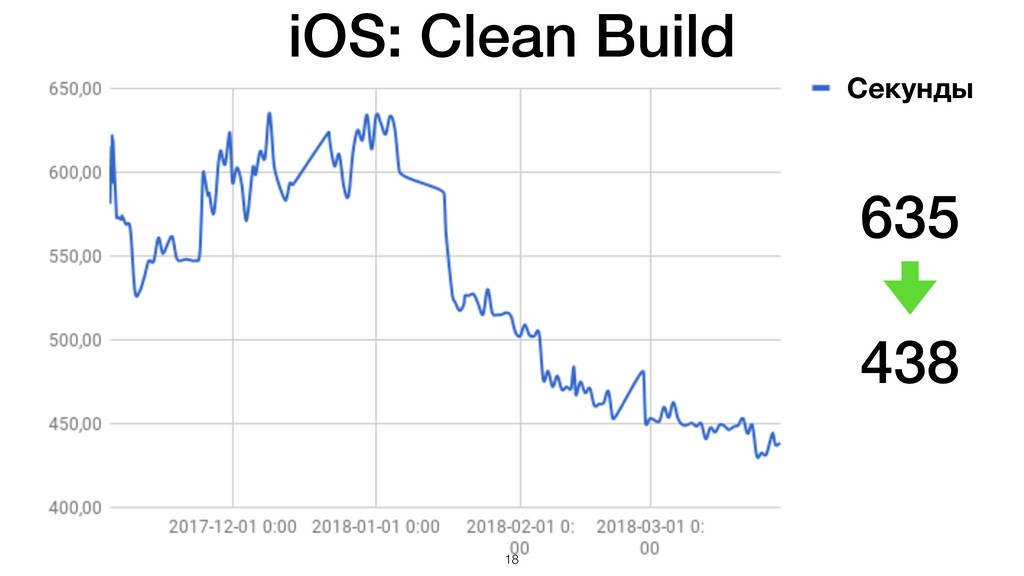 iOS: Clean Build 635 438 Секунды !18