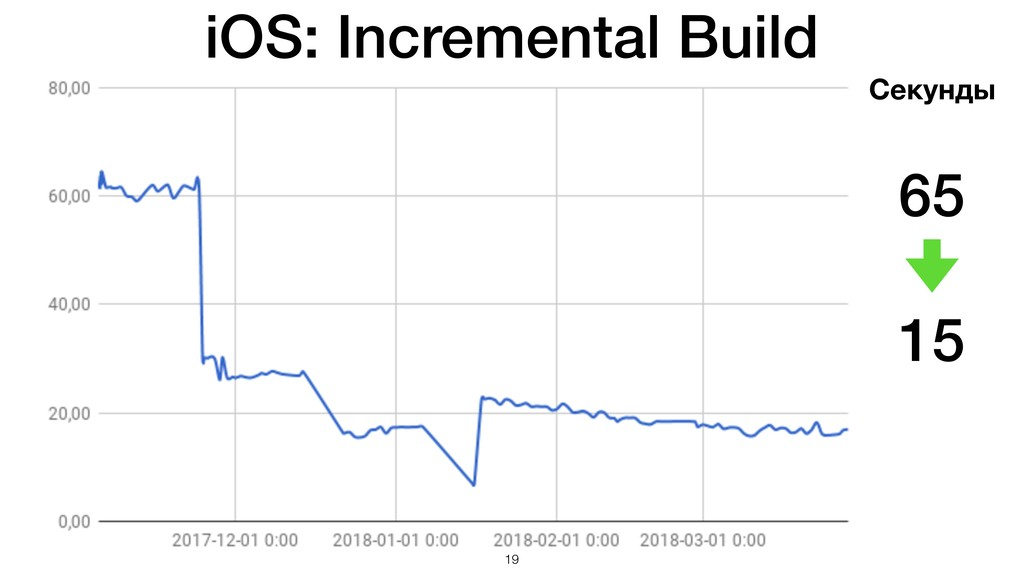 iOS: Incremental Build 65 15 Секунды !19