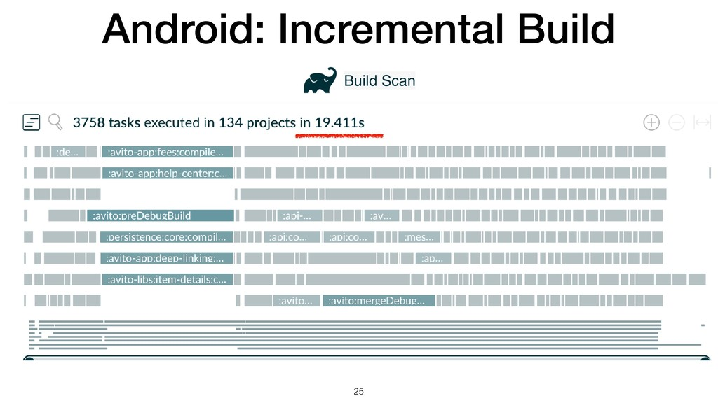 Android: Incremental Build !25 Build Scan