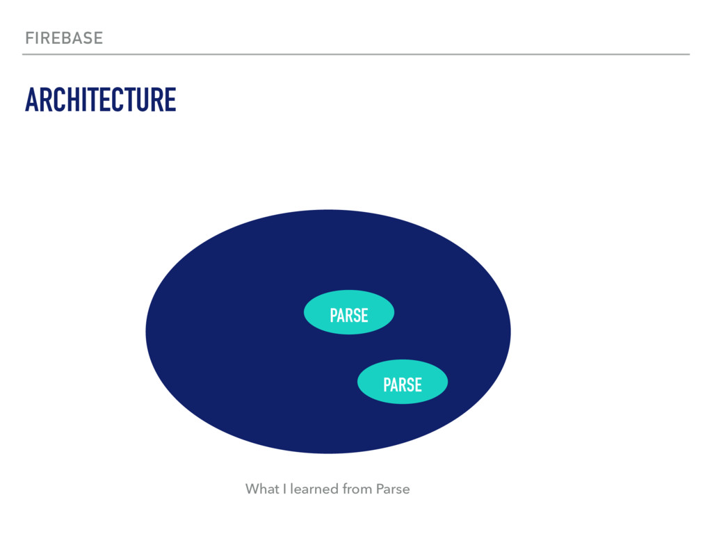 FIREBASE ARCHITECTURE PARSE PARSE What I learne...